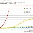 予防接種を考える 2013年風疹の流行の記事より