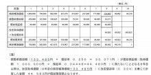 近藤洋税理士事務所-200%定率法による償却限度額の計算例