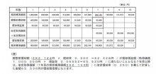 近藤洋税理士事務所-250%定率法による償却限度額の計算例