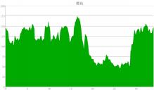 ロングウッドステーション Official Blog-標高グラフ