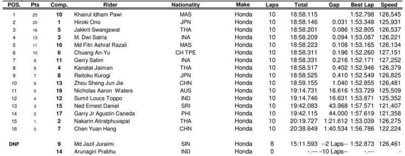 $ロードレース向上委員会-2013 ARRC ADC R2 RACE 1