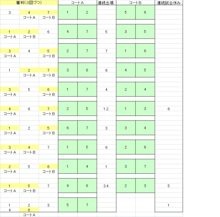 100歳までソフトバレーボール!&ピアノを弾こう!ならくんのブログ-7チーム総当たり 対戦表