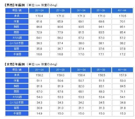 計算 平均 スリー サイズ スリーサイズの測り方と日本人女性の平均、理想の計算式を知る!
