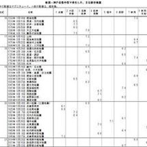 南海トラフ連動型地震…