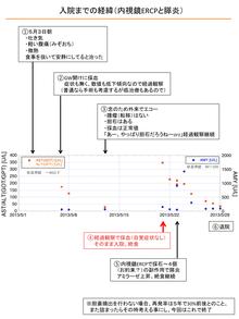 転移性肺癌の1寛解例に関する研究、のブログ