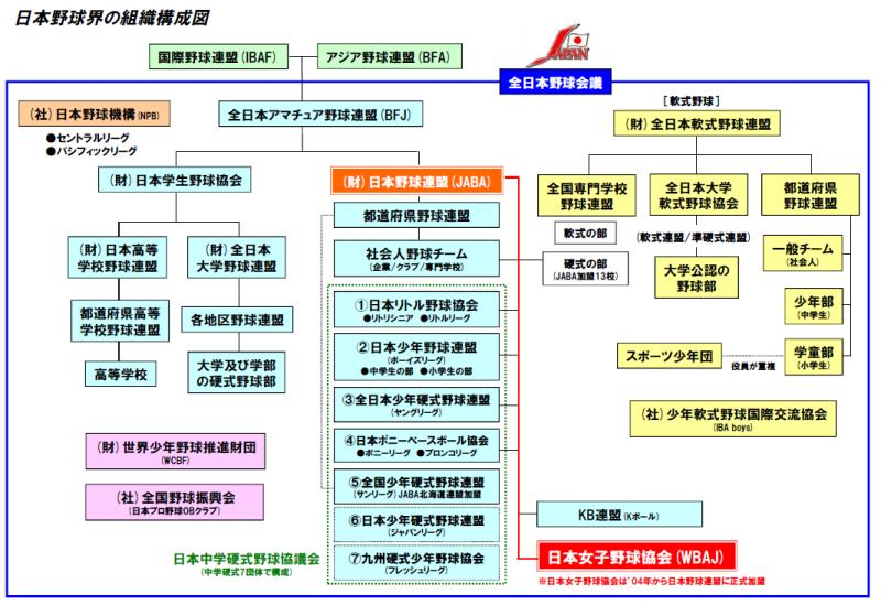 日本野球機構って天下り団体なのね?日本野球機構コミッショナー~加藤良三氏とは?