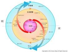 作業療法士 菅原洋平のブログ