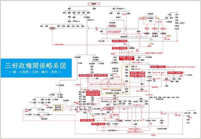三好長慶マップと系図の制作   ののちゃんブログ