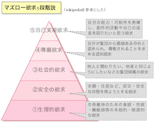 $セラピストYURIの幸せ宅配便 -マズロー欲求5段階説