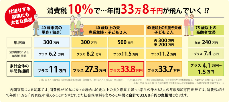 中島とおるのブログ 幸福実現党 佐賀県本部 参議院選挙区代表-消費税10%で年間33万8千円の負担増!?