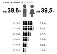 2013年スマートフォン保有率男女比