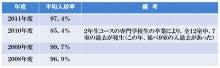 満室らくちんの賃貸経営@プロヴァンス風デザインアパート★尾張・名古屋-入居率