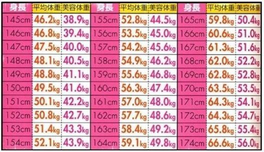 体重 平均 164 センチ 身長164㎝の理想体重はどれくらいですか?またこの身長でのモデル体重、普通