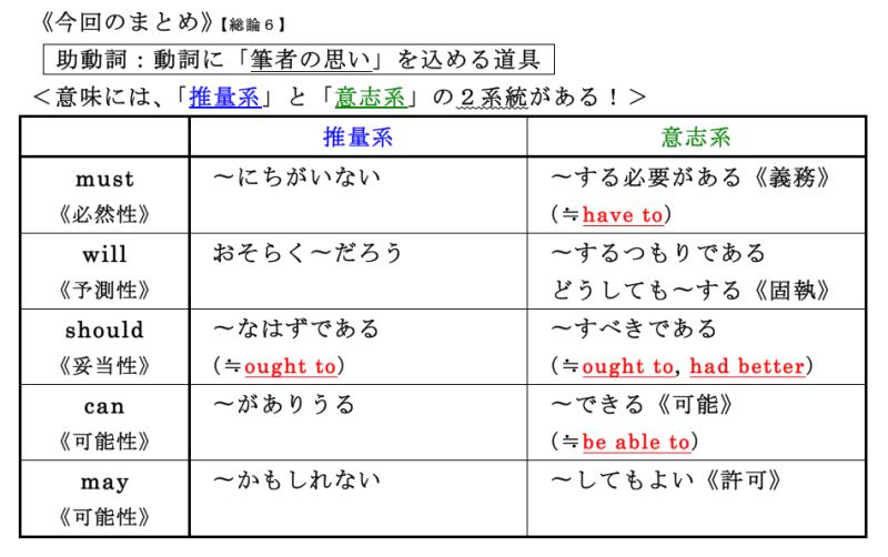 中学 中学英語 現在完了 : 英文法サプリ2014 〜理解へのト ...