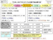 $一日一図@図解思考塾/目標1万図への旅-ビジネスモデル振り返り2013-34