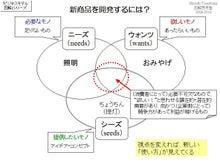 $一日一図@図解思考塾/目標1万図への旅-ビジネスモデル振り返り2013-36