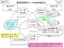 $一日一図@図解思考塾/目標1万図への旅-ビジネスモデル振り返り2013-37