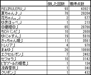 $RELI姫のおてんば日記-20130718黒