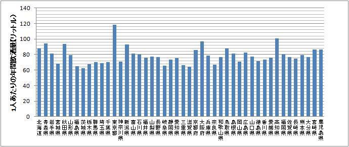 統計データを駆使してビジネスを考える都道府県別年間飲酒量