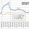信用保証協会統計でわかる福岡と北海道の違いの画像