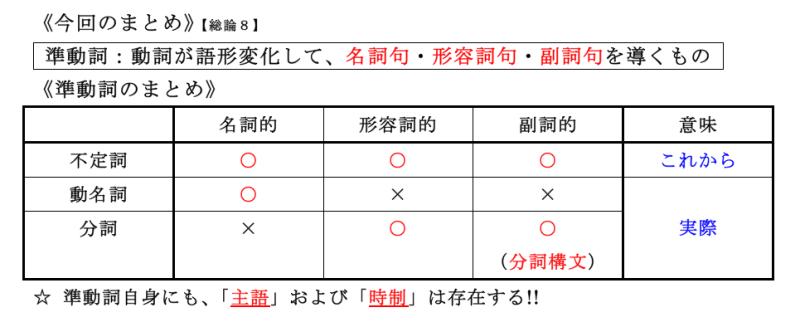 英文法サプリ ~理解へのトビラ~-【総論8】