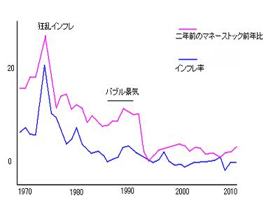 狂乱物価 | 秋山のブログ