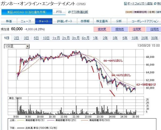 デイトレ株IPO初値ぼやき~
