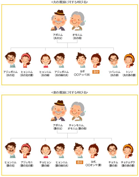 韓国家系図:家族関係図・親戚呼称・呼び名など説明