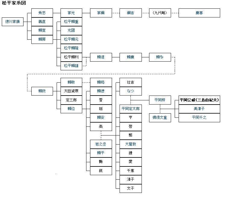 三島 由紀夫 家 系図