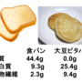 大豆ピタパンは糖質ゼ…