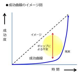 「成功曲線 フリー画像」の画像検索結果