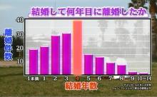 仙台婚活と健康サポーターのブログ-離婚の件数
