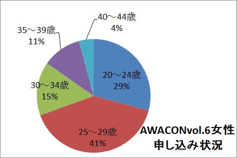 $徳島県最大級の合コンイベント AWACON【アワコン】-1017女性
