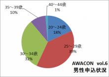 徳島県最大級の合コンイベント AWACON【アワコン】