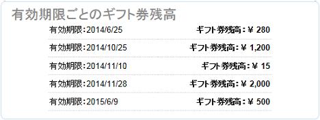 ☆イヌイヌのホームページ制作奮闘記☆-Amazonギフト券残高