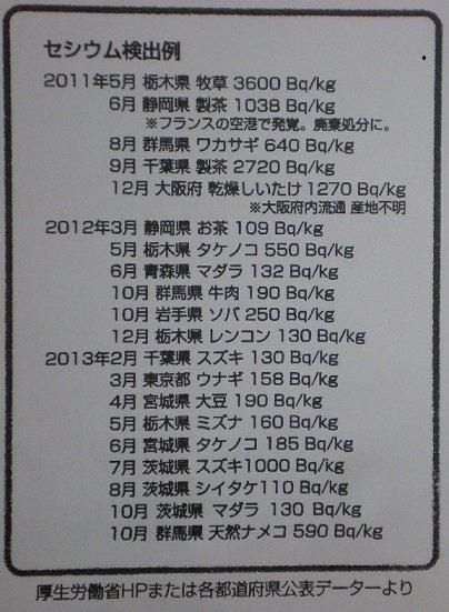 一日一回脱原発 & デモ情報in大阪-食品汚染