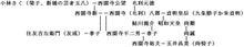 西園寺・毛利・尚・天皇家系図