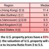 世界の不動産価格の画像