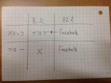 Facebookとブログ