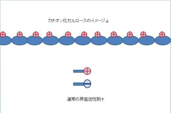 ポリクオタニウム-10(カチオン化セルロース)について | かず ...