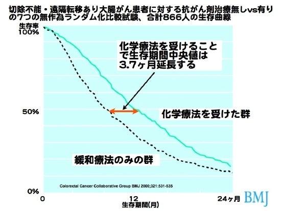 大腸がん曲線1