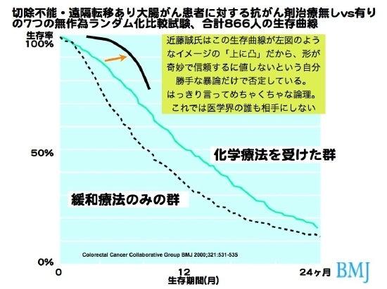 大腸がん曲線2