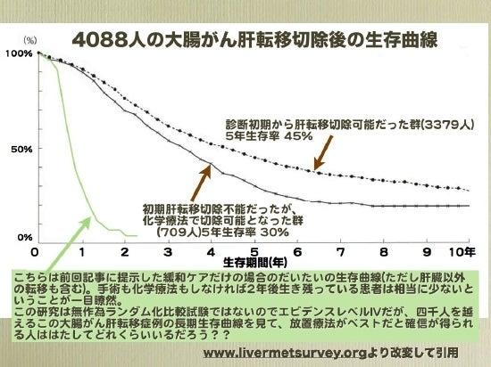 肝転移切除曲線2