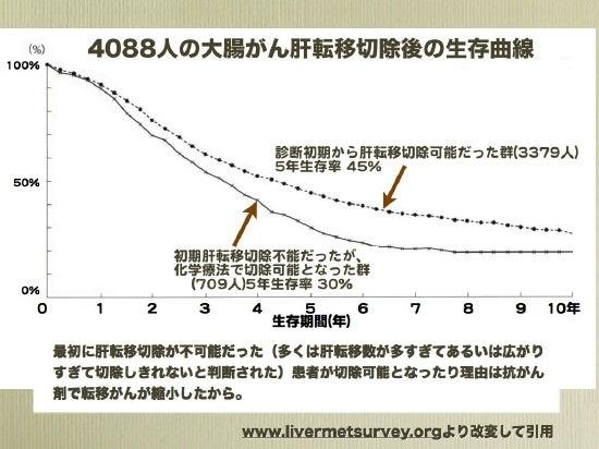 肝転移切除曲線1