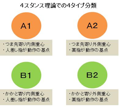 B2 理論 4 スタンス
