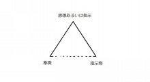 言葉の意味18 「意味の三角形」 | ロジカル現代文