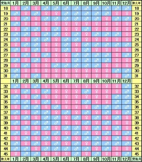 ブラジル 式 産み 分け カレンダー