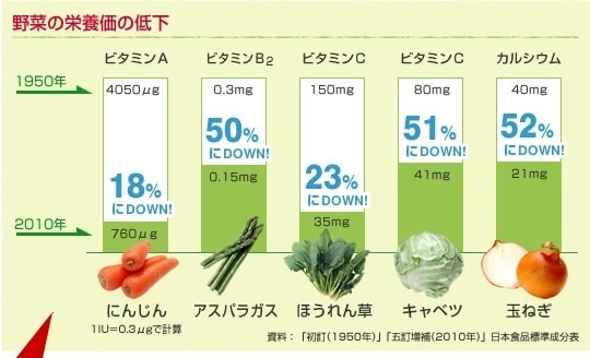野菜の栄養価は昔と比べて減ってる?ウソ?ホント ...