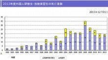 実習生グラフ