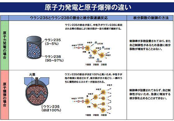 原子力発電と原子爆弾の違い